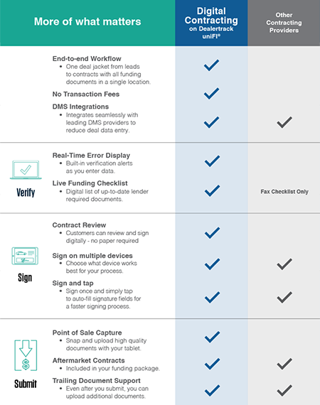 DIGITAL-CONTRACTING-COMPETITIVE-CHART